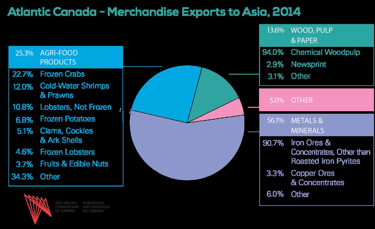 Canada S Main Food Exports