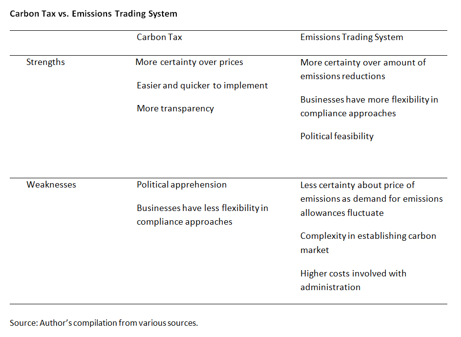 Emissions trading system korea