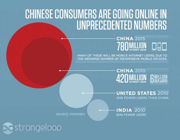 E-commerce in China: An in-depth analysis