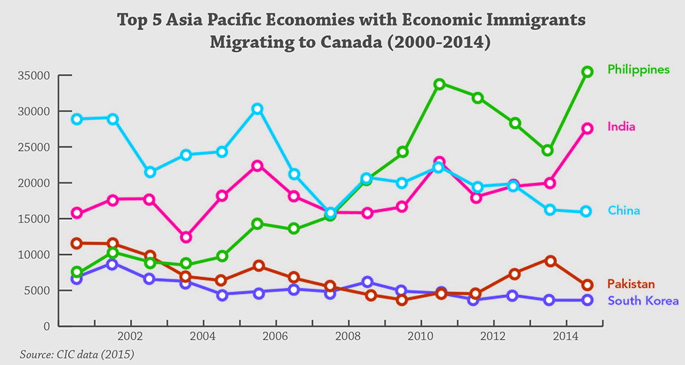 immigrants Facts about asian