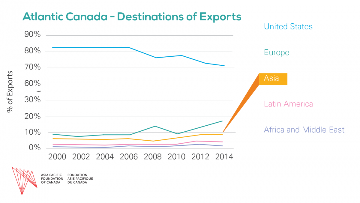 Atlantic Canada's Exports to Asia | Asia Pacific Foundation
