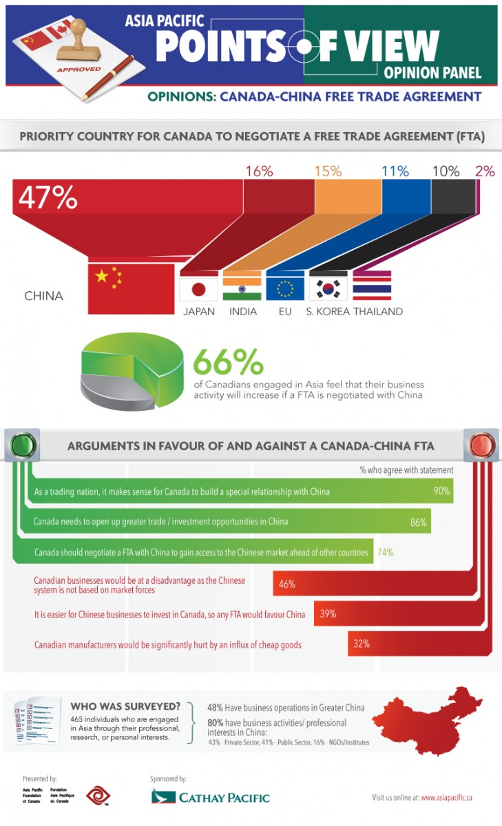 Points of view asia pacific canada china free trade agreement the infographic is a snapshot of the latest points of view asia pacific opinion poll on a potential canada china free trade agreement platinumwayz