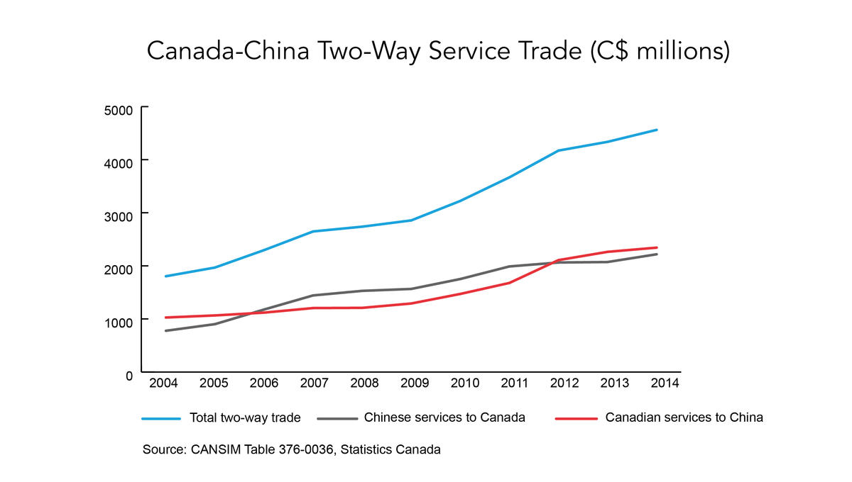 The Untapped Potential in Canada-China Trade Relations