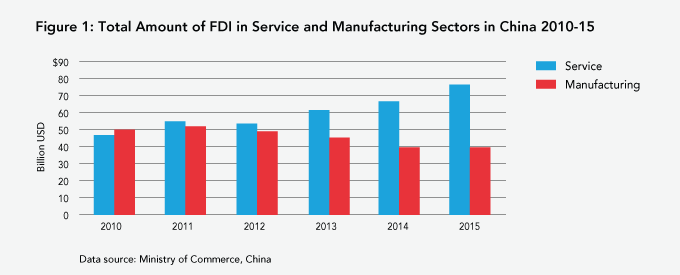 China's Inward FDI Flowing to Service and Advanced Manufacturing ...