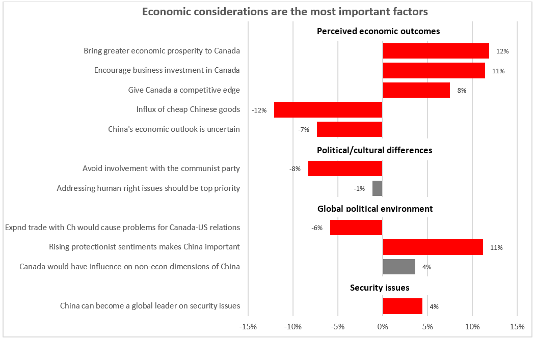 Whats Driving Canadian Attitudes Toward A Free Trade Agreement With