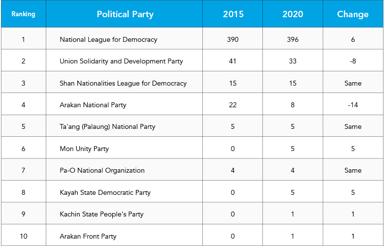 Table of winning parties in Myanmar's 2020 election