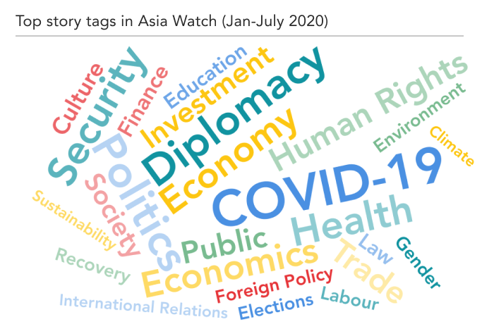Word cloud of Asia Watch tags