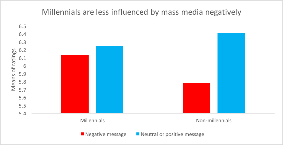 negative influence of media Social media is both positive, negative for youth expert: talking with children about social media use needs to be ongoing  is that the messages that they view are more likely to be powerful because now you're combining the influence of media along with another big influence for teens, which is peer pressure  social media, like.