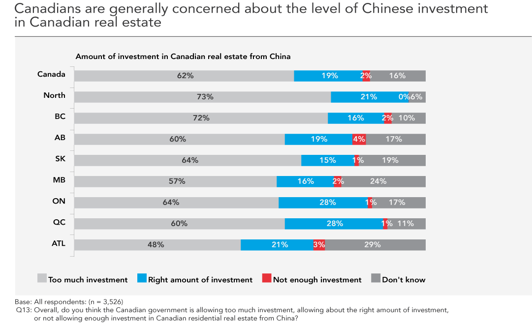 Image result for Nanos Research survey of 1,000 Canadians China Trade with Canada