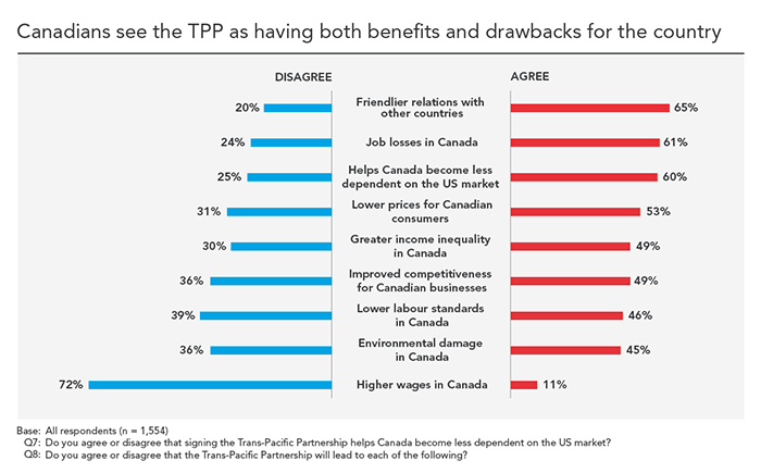 2015 National Opinion Poll Canadian Views On The Trans Pacific