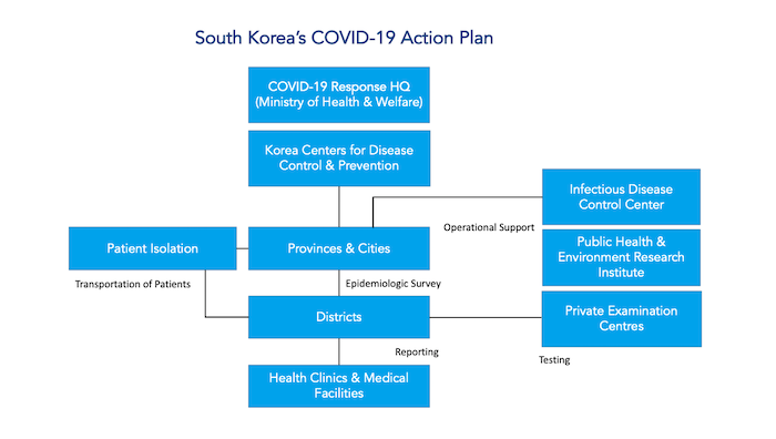 The Story Behind South Korea S Aggressive Covid 19 Testing