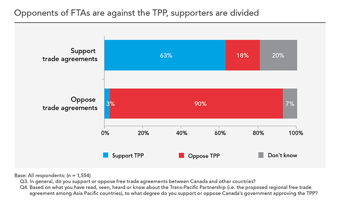 Canadian Perspectives On The Tpp A Closer Look At The Undecided